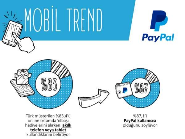 ppaypal araştırma_Mobil_trend